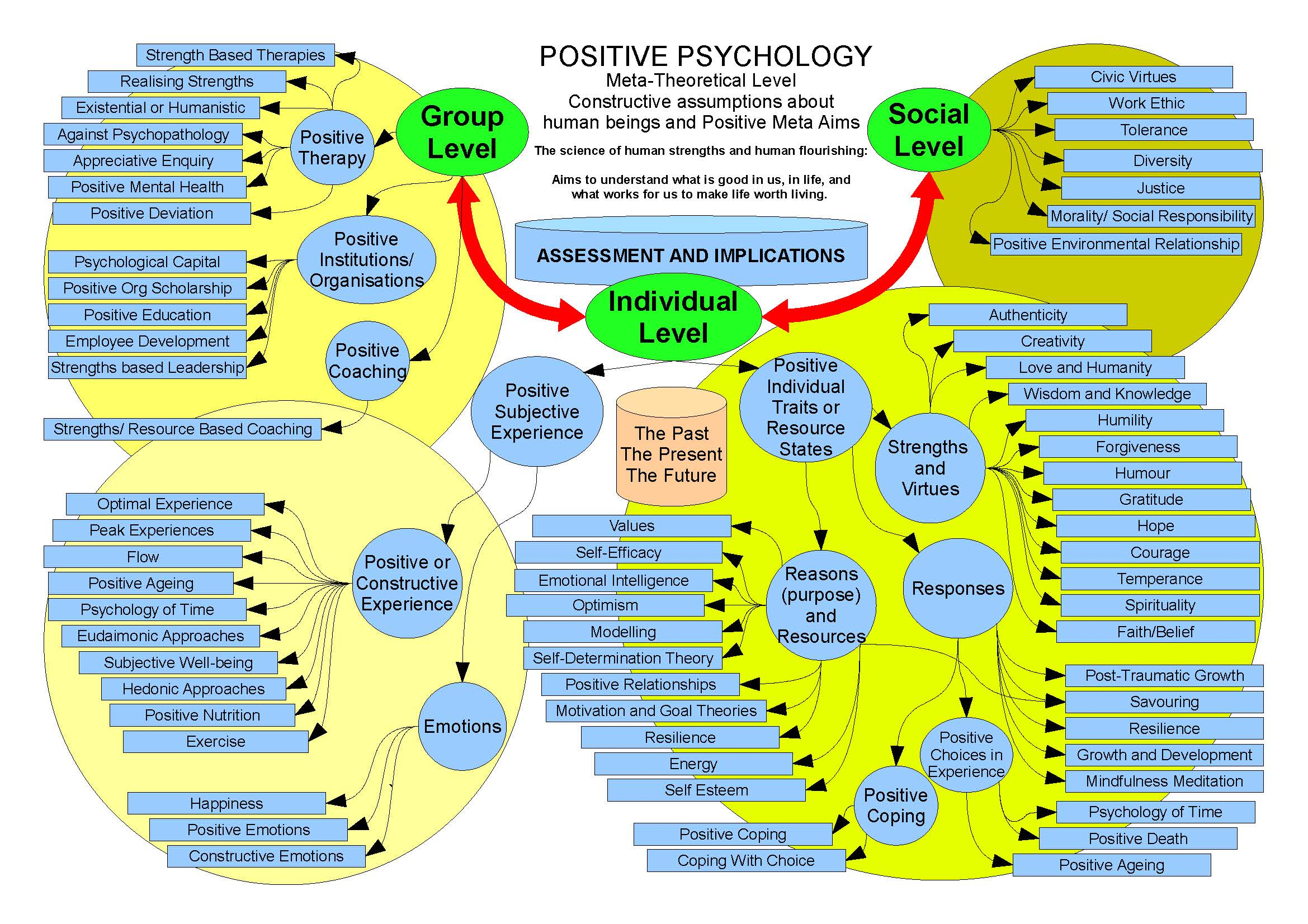 Positive Psychology Topic Single Pulse To Constant On Off Closed Smith